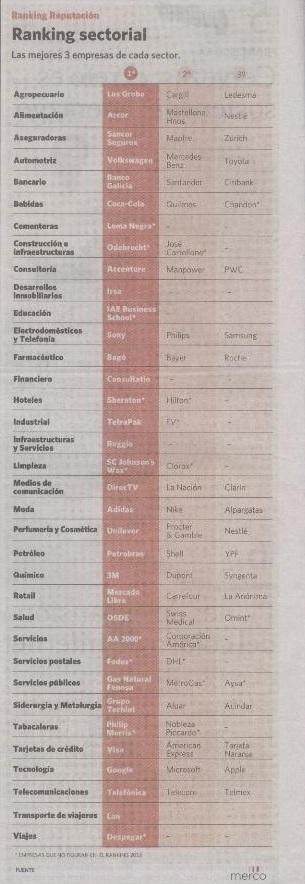 Reputación corporativa 2012.