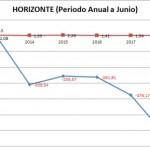 INDICADORES DE COBERTURA Y CAPITALES MÍNIMOS 2011 AL 2018 - ULTRA INSOLVENCIA