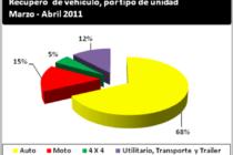 LoJack reporta más de 1.800 vehículos recuperados en el 2do bimestre del año