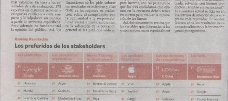 Reputación corporativa 2012. Las empresas que prefiere la gente. 326 directivos + 278 expertos por sectores y categorías + 995 ciudadanos