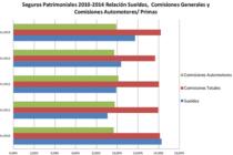 Sueldos y Comisiones Seguros Patrimoniales 2009 / 2014. Relación con primas.