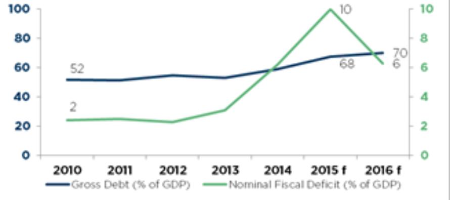 COFACE: Panorama sobre la situación económica actual de Brasil