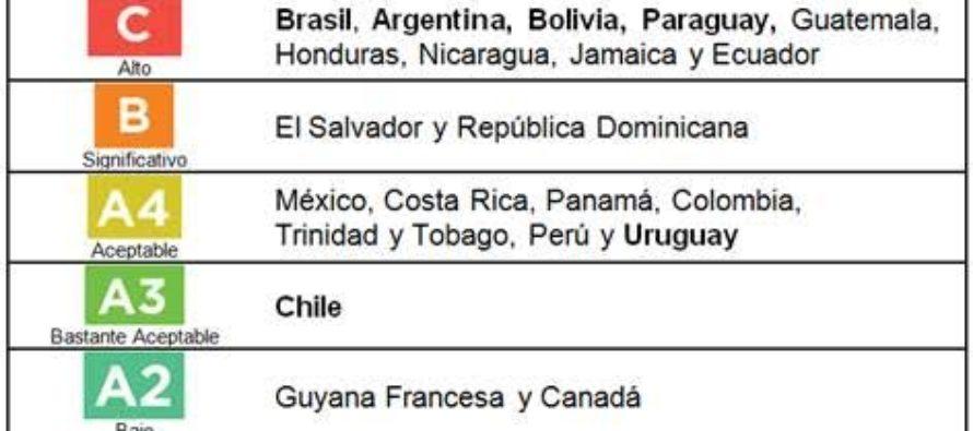 Riesgo País Mundial 2016: Argentina entre las peores calificadas de América Latina según COFACE
