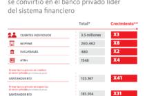 Santander Río concretó la adquisición de la banca minorista de Citi en Argentina