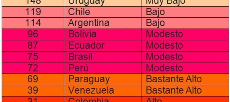 Argentina: Índice de Riesgo Político bajo según COFACE