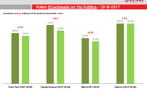 CESVI Informe Robos 2018 CABA/GBA: disminución 3,07% en robos de autos