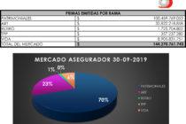 Ranking Mercado Asegurador al 30-09-2019