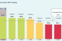 Allianz se consolida en la satisfacción al cliente