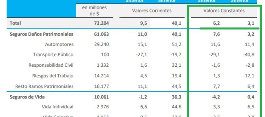 PRODUCCIÓN DE SEGUROS NOVIEMBRE 2020: Creció 6.2% con respecto a Octubre y 3,1% con respecto a Noviembre 2020.
