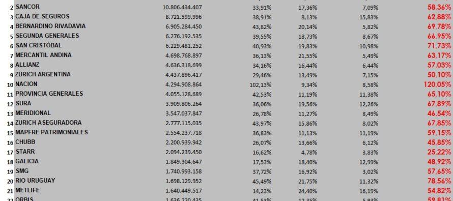 30-9 Cuántos Siniestros se pagaron, cuánto se pago de Comisiones y Sueldos + Aportes: Cuánto quedó para Siniestros Pendientes, Repartir entre Accionistas o Invertir.