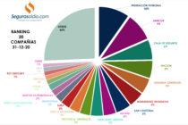 Ranking Mercado Asegurador al 31-12-2020