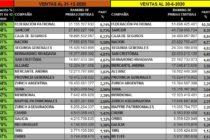 122 ASEGURADORAS (todas) DE PATRIMONIALES AL 31-3-2021: Ranking x Ventas, % de variación con 12-2020 y Cuánto vendieron al 30-6-2020 y 30-6-2019. Imposible Más Completo.
